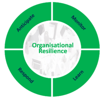 How to build organisational resilience